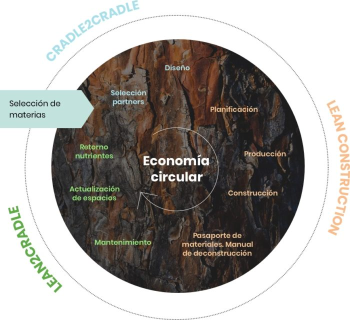 Keys to understand the circular economy