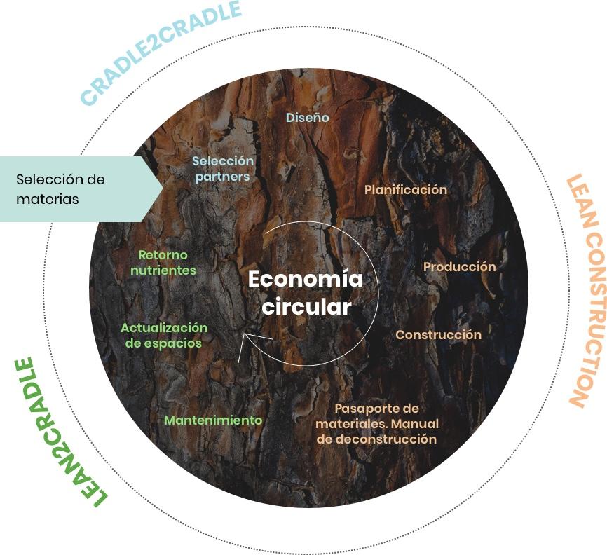 Claves para entender la economía circular