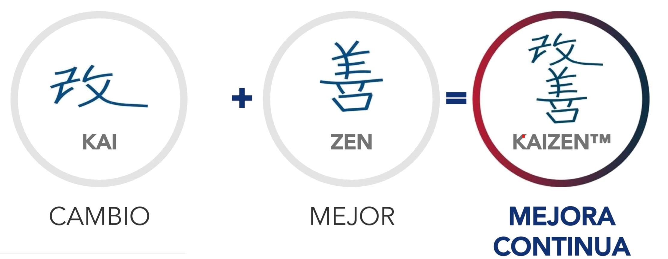 Kaizen: cambio + mejor