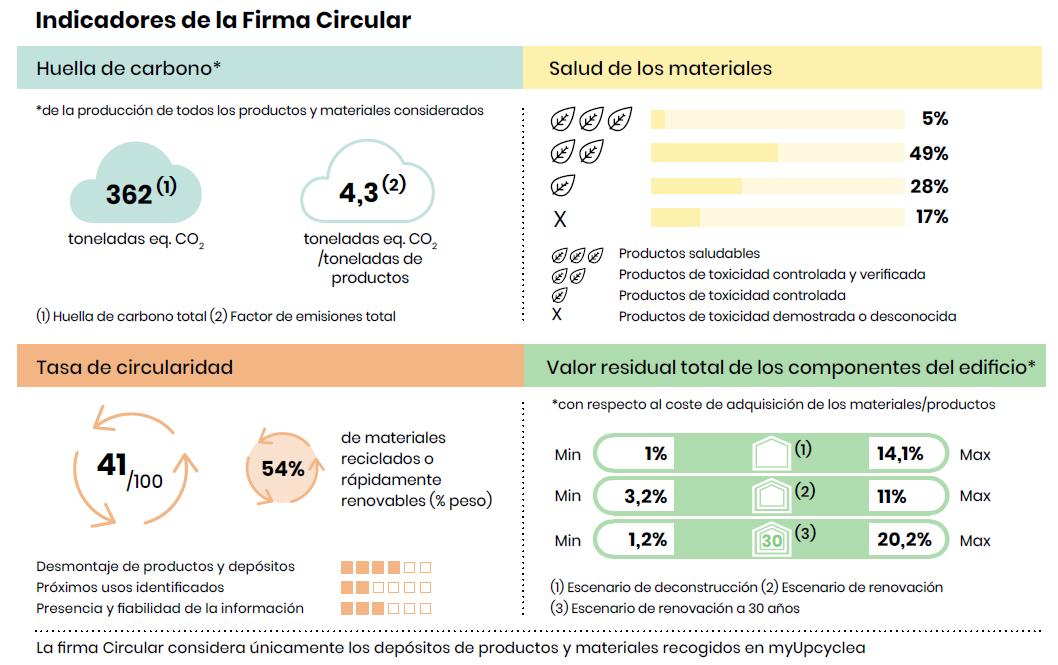 Firma Circular indicadores